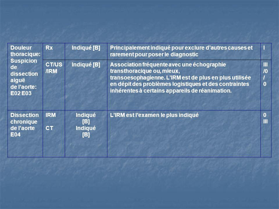 Douleur thoracique: Suspicion de dissection aiguë. de l'aorte: E02 E03. Rx. Indiqué [B]